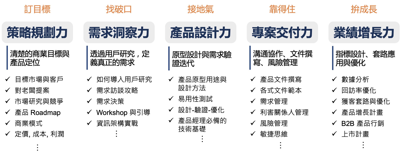 產品經理學程規劃