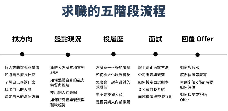 求職的五階段流程